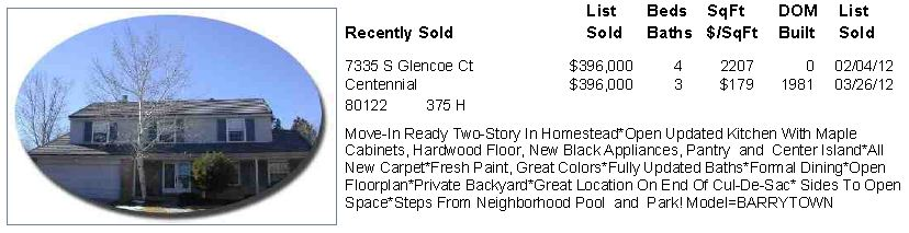 Homestead Farm Centennial, CO Sold