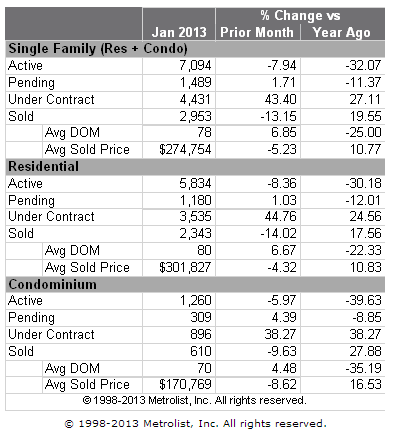 Denver Metro Home Sales Stats for January 2013 Year over Year