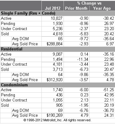 Metro Denver Housing Market MLS Statistics for July 2012