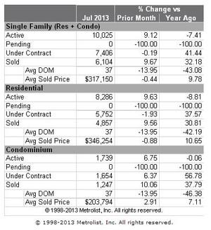 July 2013 Denver Metropolitan Real Estate Sales Recap