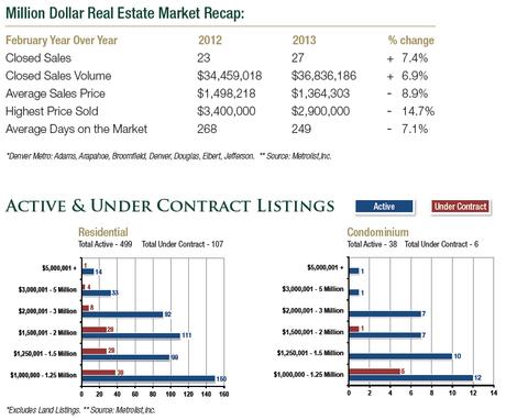 February 2013 Denver Metropolitan Million Dollar Home Sales