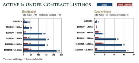 Denver Luxury Real Estate Market Listings September 2013