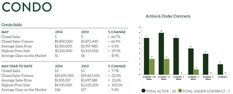 Kentwood Real Estate Luxury Condominium Home Sales Statistics May 2014