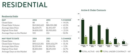 Kentwood Real Estate Luxury Residential Home Sales Statistics May 2014
