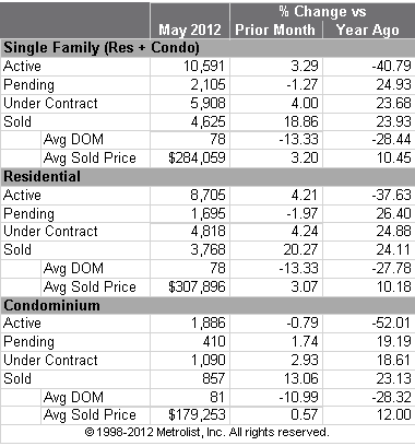 Denver Home Sales and Inventory Statistics