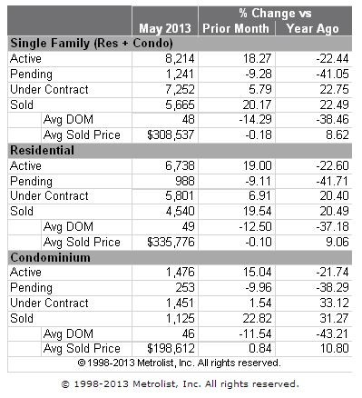 Denver Metro Home Sales Stats for May 2013