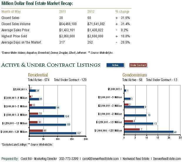Million Dollar Home Sales in Metro Denver Year to Date May 2012