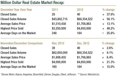 Million Dollar Sales Recap December 2012
