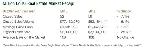 Denver Metro Luxury Home Sales October 2013 Recap