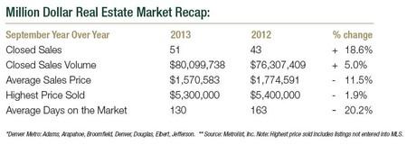 Denver Luxury Real Estate Market Recap September 2013