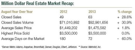 Denver Metropolitan August 2013 Million Dollar Market Update