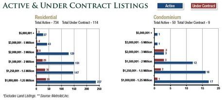 Denver Metropolitan August 2013 Million Dollar Market Stats