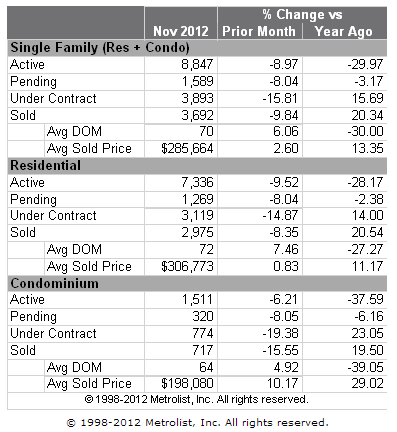 Denver Metro Home Sales Stats for November 2012 Year Over Year