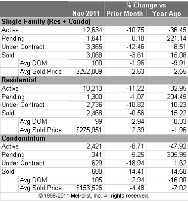 Denver Metro Home Sales Stats for November 2011