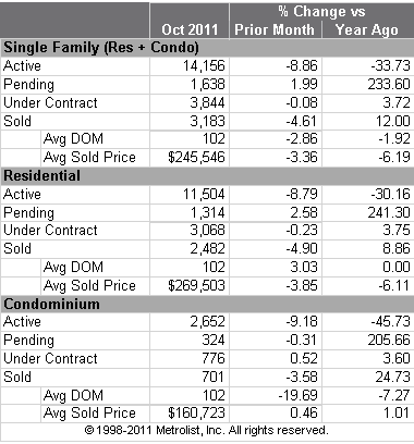 October 2011 Statistics for Residential Properties For Sale