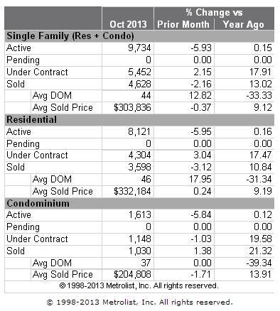 Denver MLS Metro Home Sales Stats for October 2013