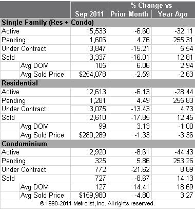 Denver Residential Real Estate Statistics for September 2011