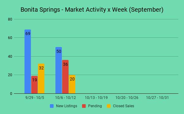 Graph - Bonita Springs FL - Market Activity x Week - (10/6 - 10/13)