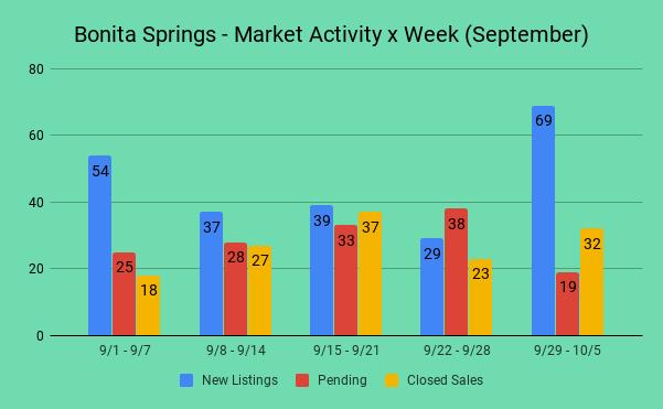 Graph - Bonita Springs FL - Market Activity x Week - (9/29 - 10/5)