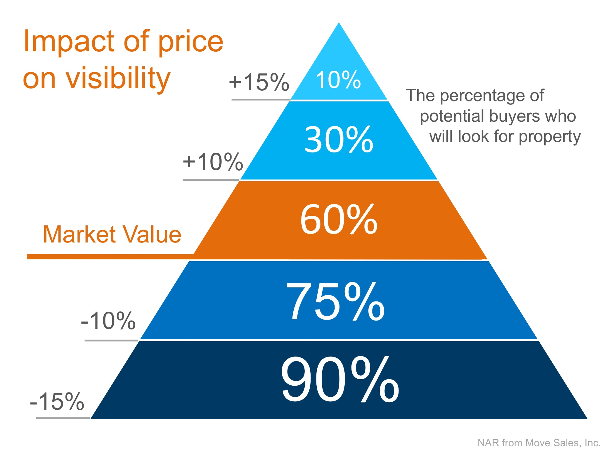 Triangle image to explain how to price your home