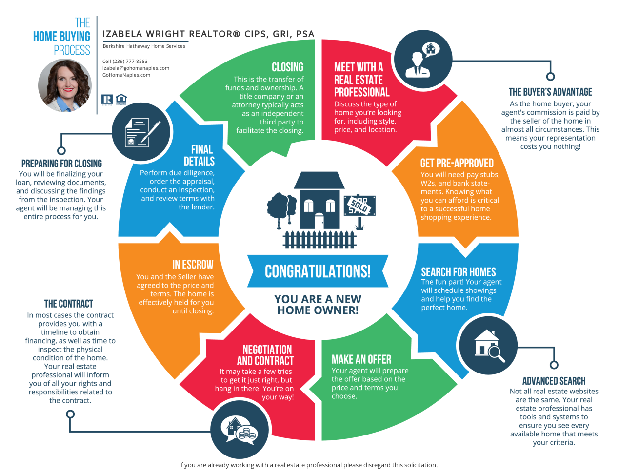 Roadmap to Buying a Home