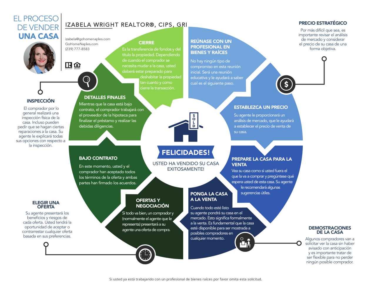 Roadmap to Selling Your Home