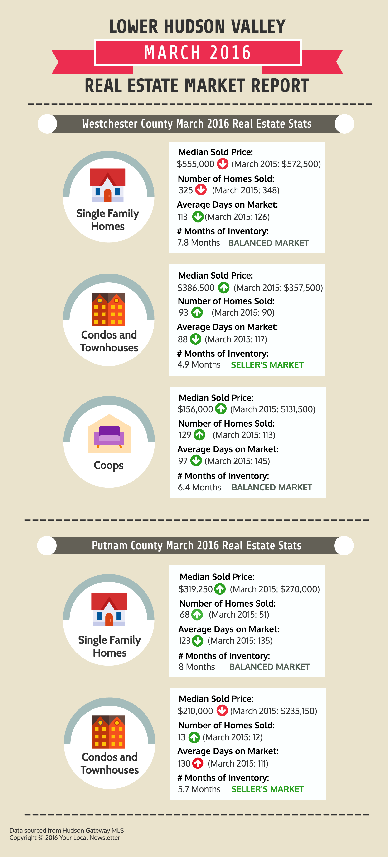 Westchester and Putnam County Real Estate March 2016