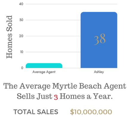 Ashley DeLong 2020 Home Sales | Myrtle Beach Real Estate