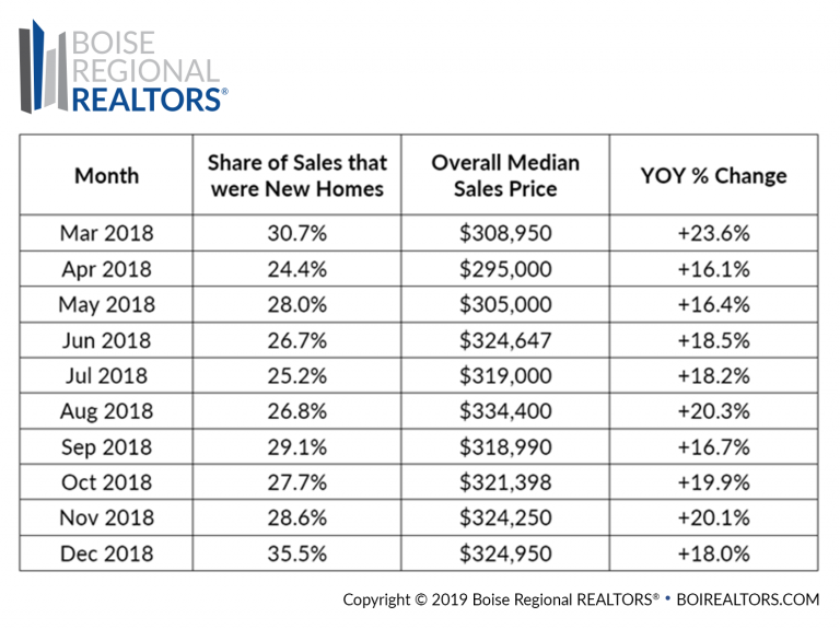 Boise Idaho real estate market update