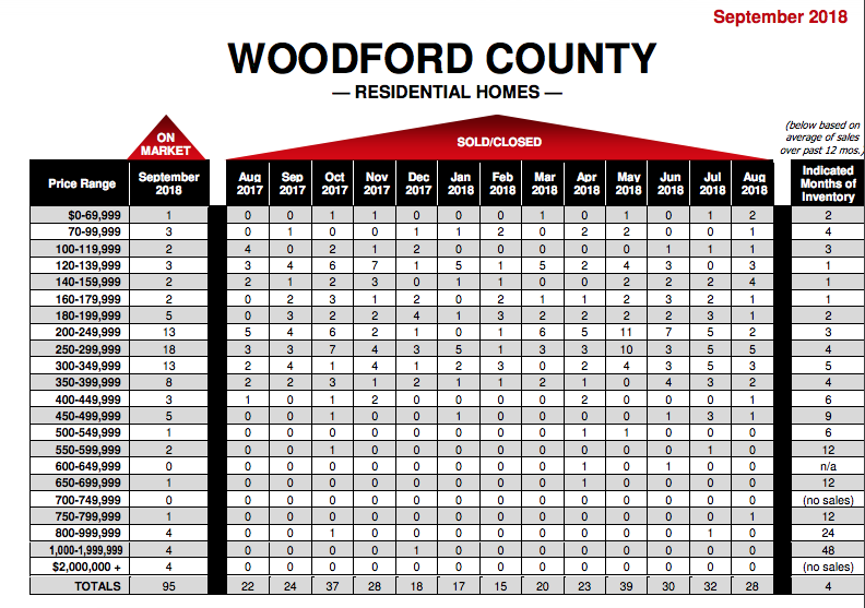 Rector Hayden - Woodford County KY - Real Estate Report