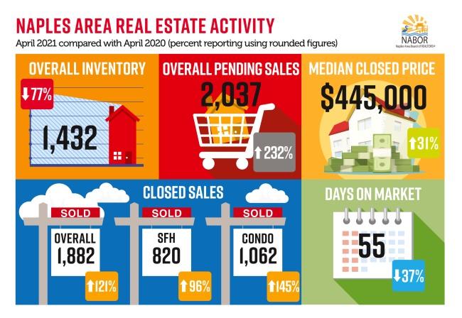Infographics April 2021 - Greater Naples Real Estate Market