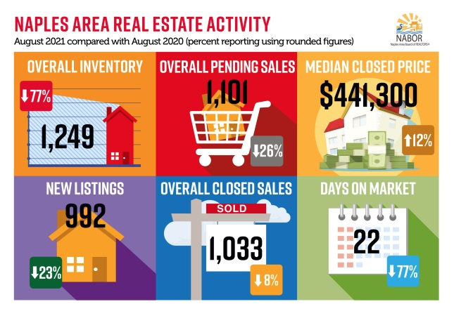 Infographics August 2021 - Greater Naples Real Estate Market