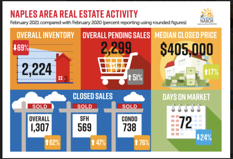 Infographics February 2021 - Naples Real Estate Market