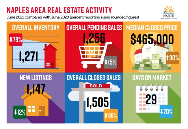Infographics June 2021 - Greater Naples Real Estate Market