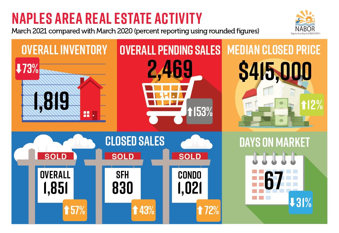 Infographics March 2021 - Greater Naples Real Estate Market