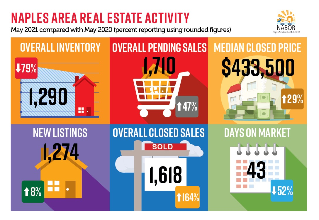 Infographics May 2021 - Greater Naples Real Estate Market