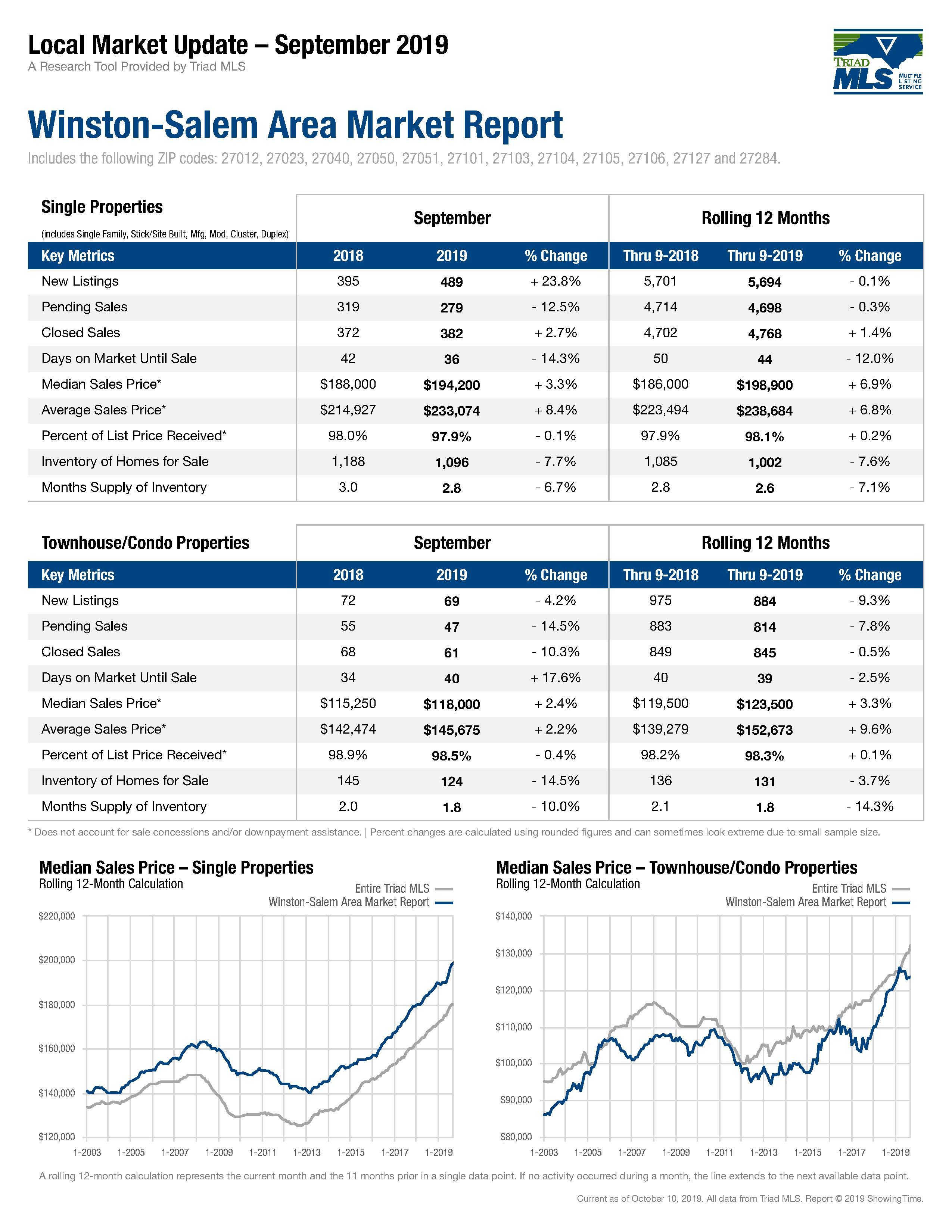 Winston Salem Real Estate Market Report Sept 2019