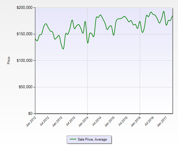Average Home Sales Price Forsyth County April