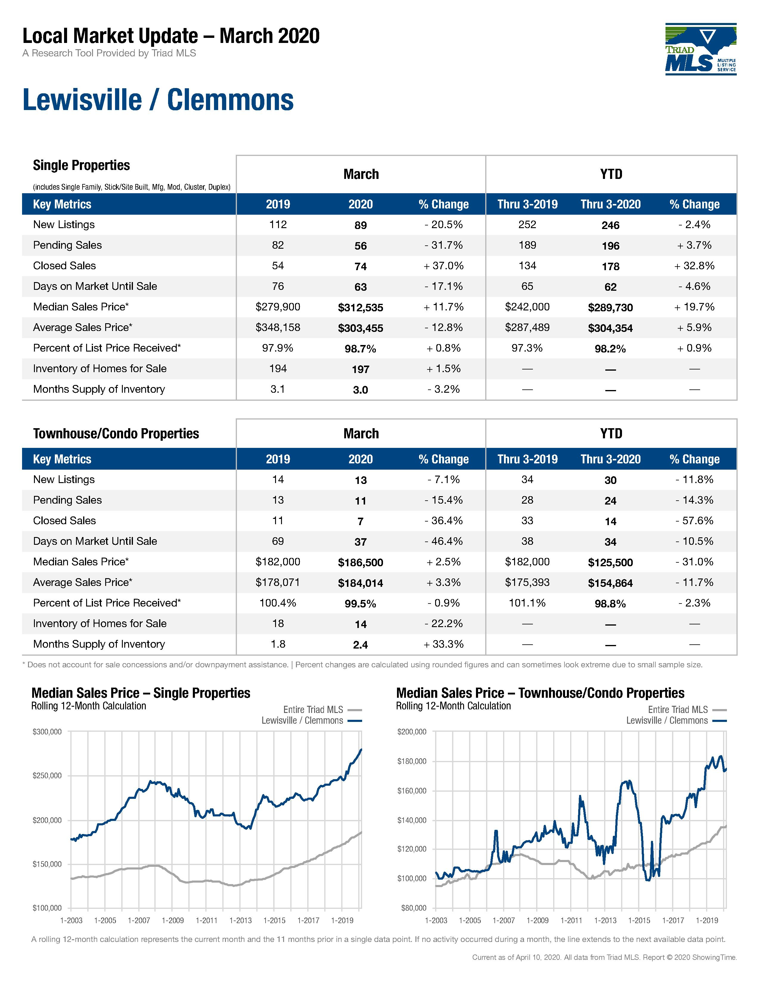 Lewisville Clemmons Real Estate Market Report April 2020