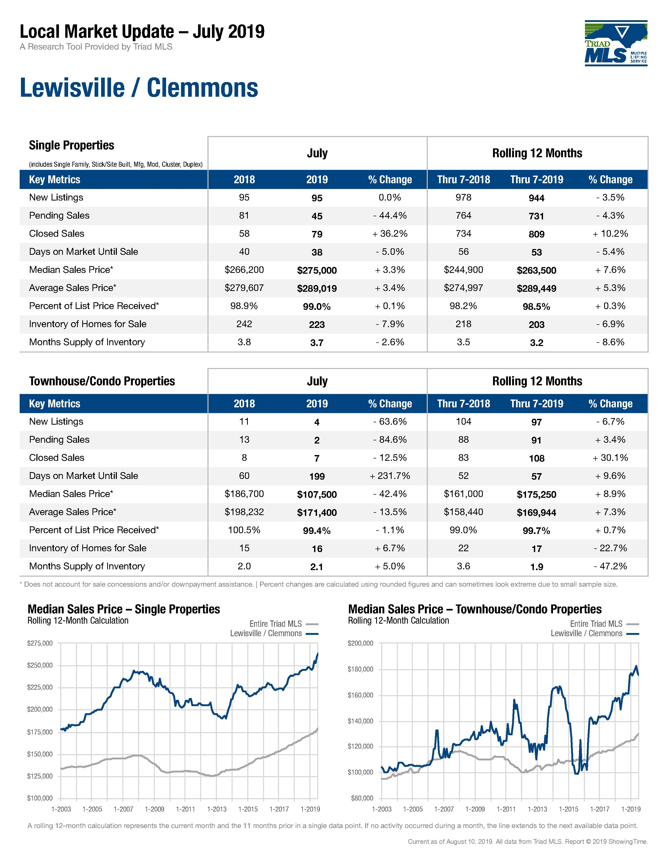 Lewisville Clemmons Market Report July 2019