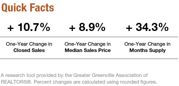 Greenville_real_estate_market_facts_Aug