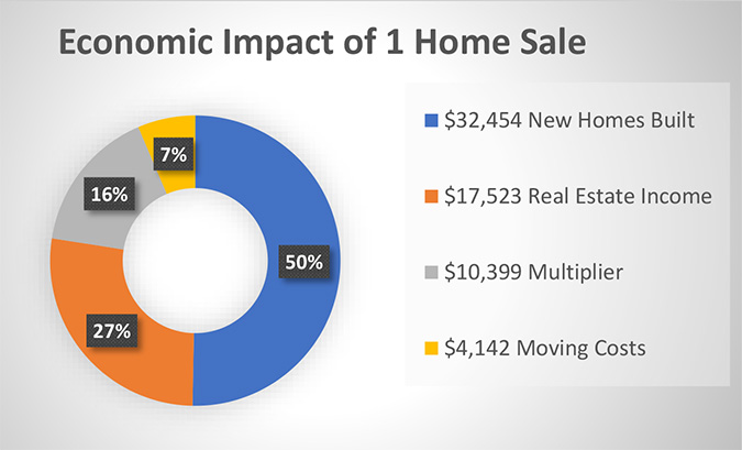 greenville_home_sale_economic_impact