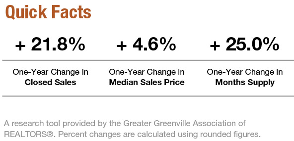 Greenville_real_estate_market_facts_June
