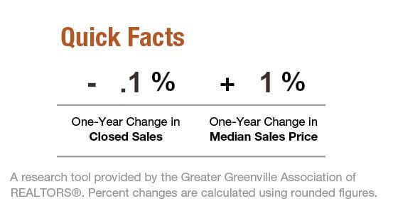 Greenville_real_estate_market_facts