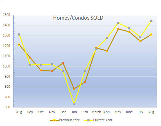 Homes_Sold_in_greenville_sc_Aug