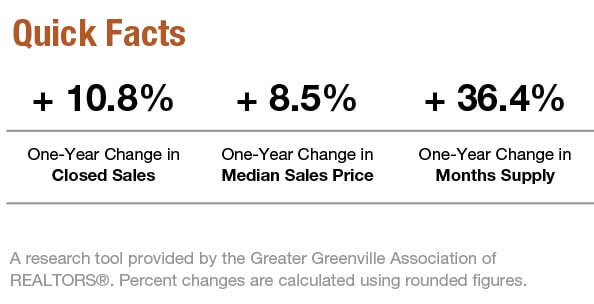 Greenville_real_estate_market_facts_May