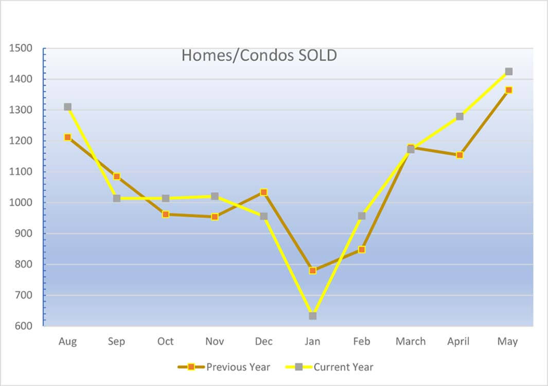 Homes_Sold_in_greenville_sc_May