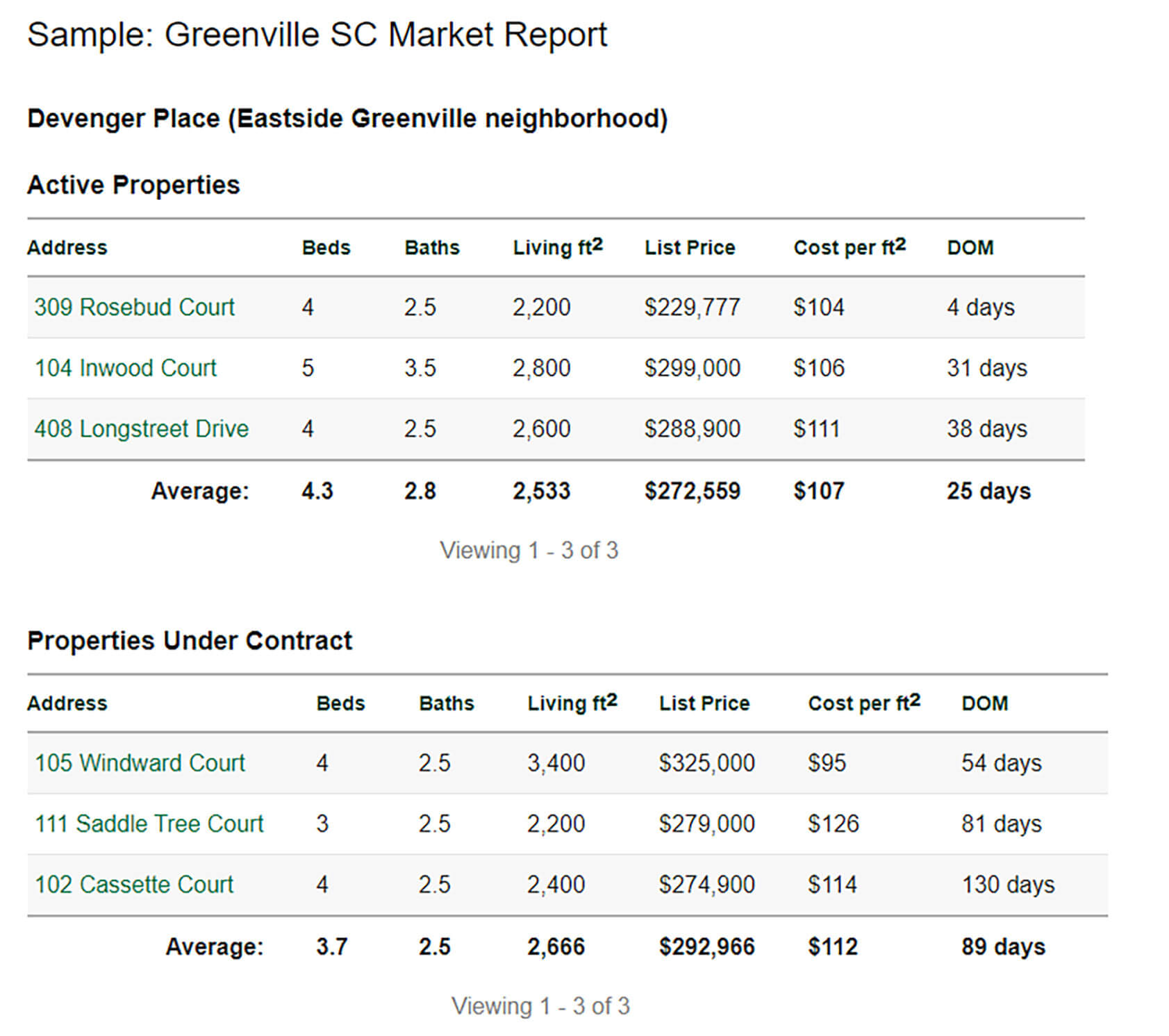 greenville_south_carolina_homes_market_report