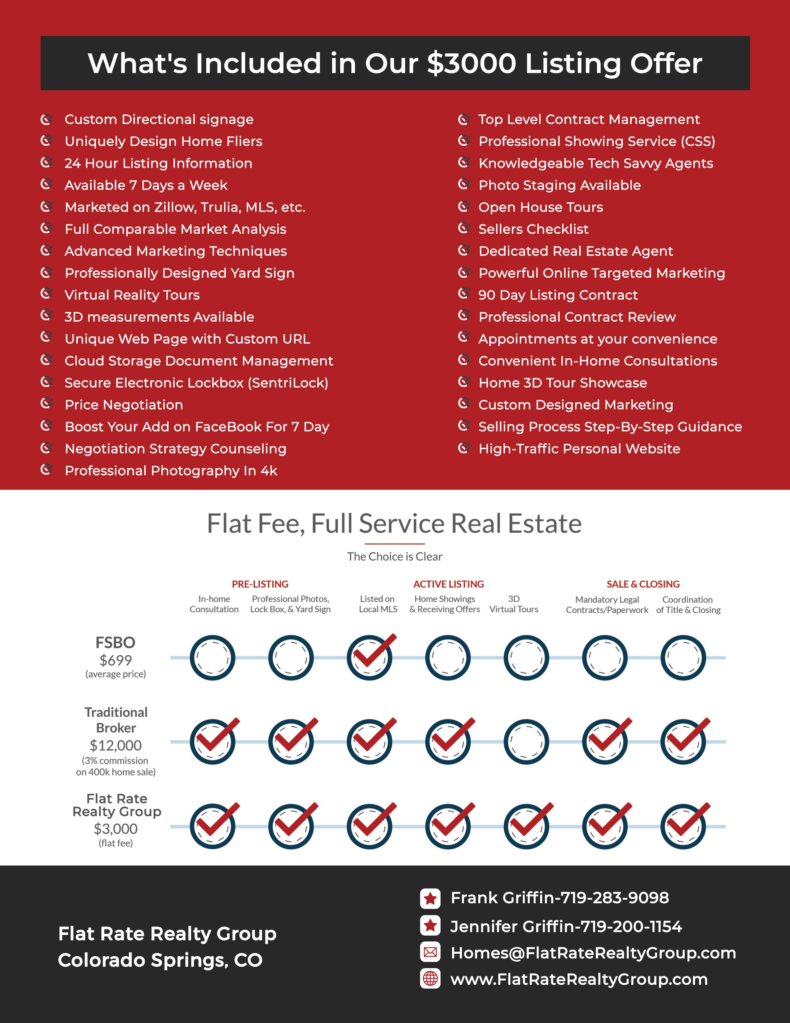 What is included in a Fla Fee Listing Service