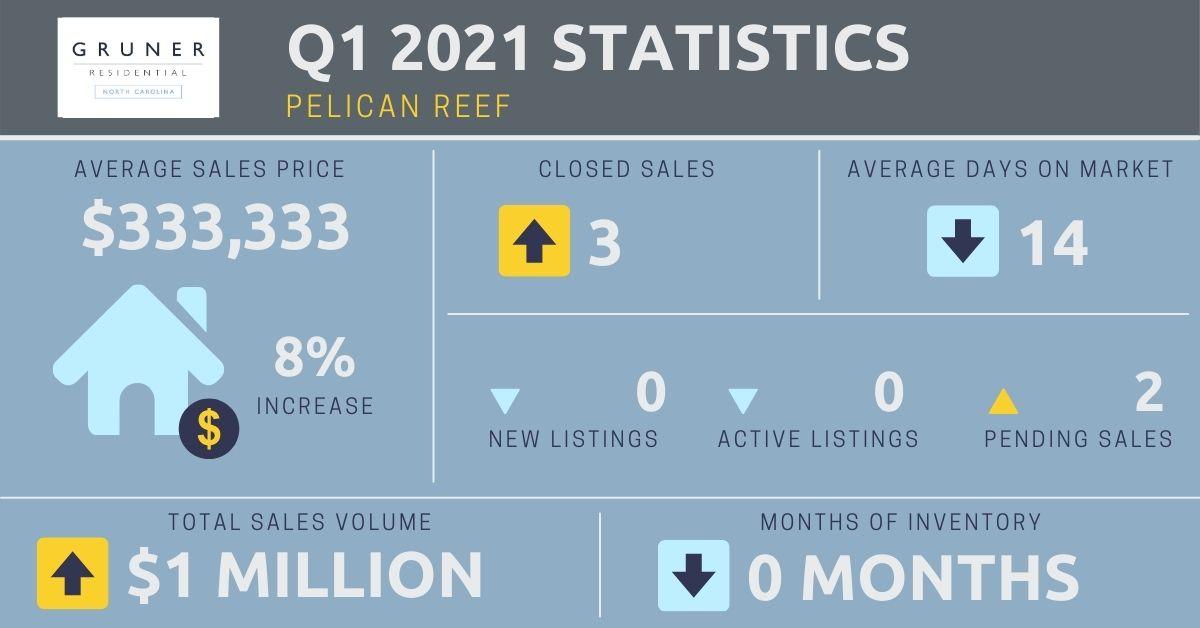 Pelican Reef Market Report
